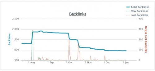 Backlink Graph