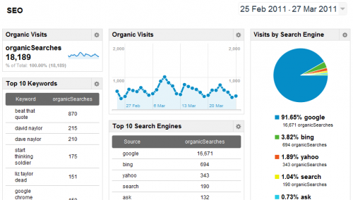 google-analytics-beta-seo-dashboard