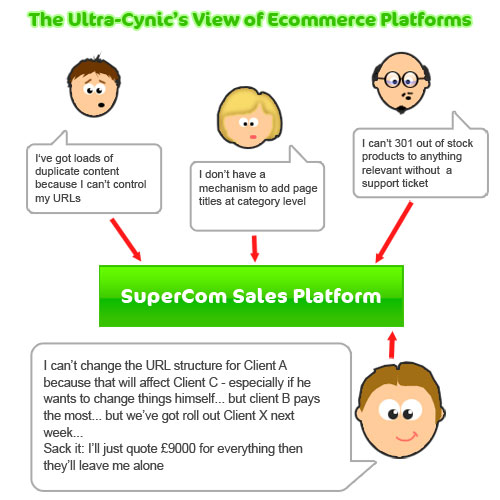 ecommerce platforms