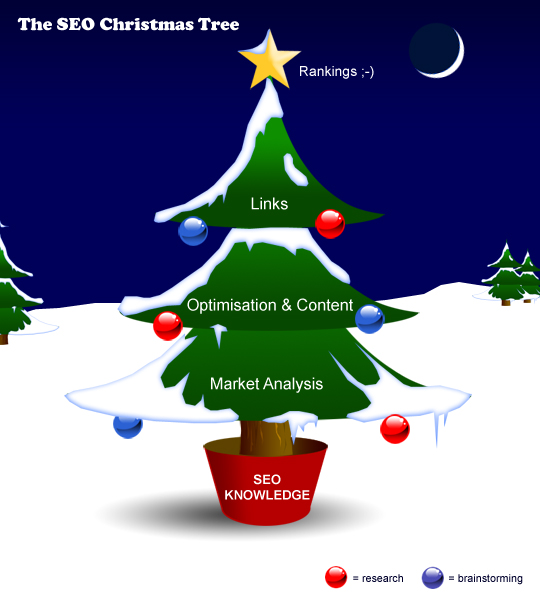 SEO Christmas Tree